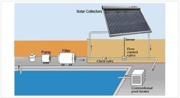 This is a swimming pool solar heater
