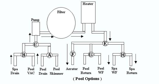 Drawing Showing The Plumbing System Of A Swimming Pool